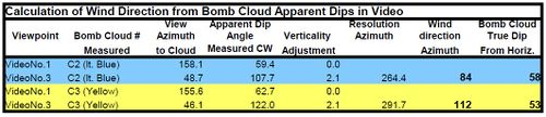 Wind Vector Resolution for Bomb Clouds 1 & 2