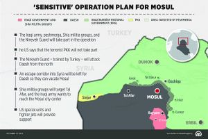 Mosul operation plan.jpg