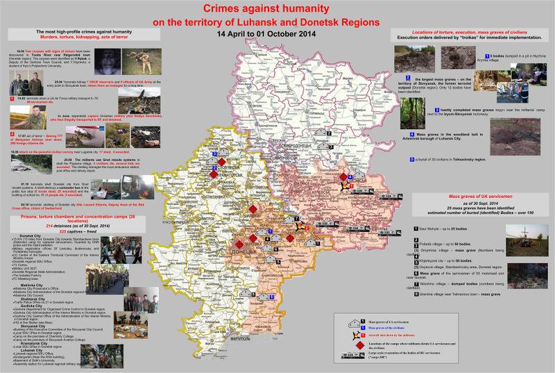 Russian crimes in Donbass.jpg