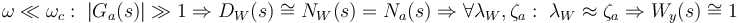 \omega \ll \omega_c : \; \left| G_a(s) \right| \gg 1 \Rightarrow D_W(s) \cong N_W (s) = N_a(s) \Rightarrow \forall \lambda_W, \zeta_a : \; \lambda_W \approx \zeta_a \Rightarrow W_y(s) \cong 1