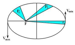 2. prawo Keplera.JPG