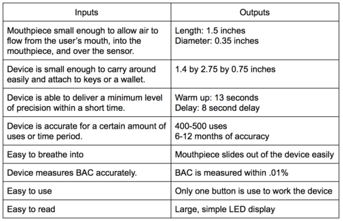 alcohol breathalyzer chart