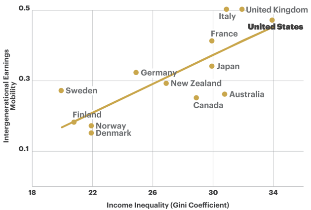 File:Income inequality and economic mobility.png