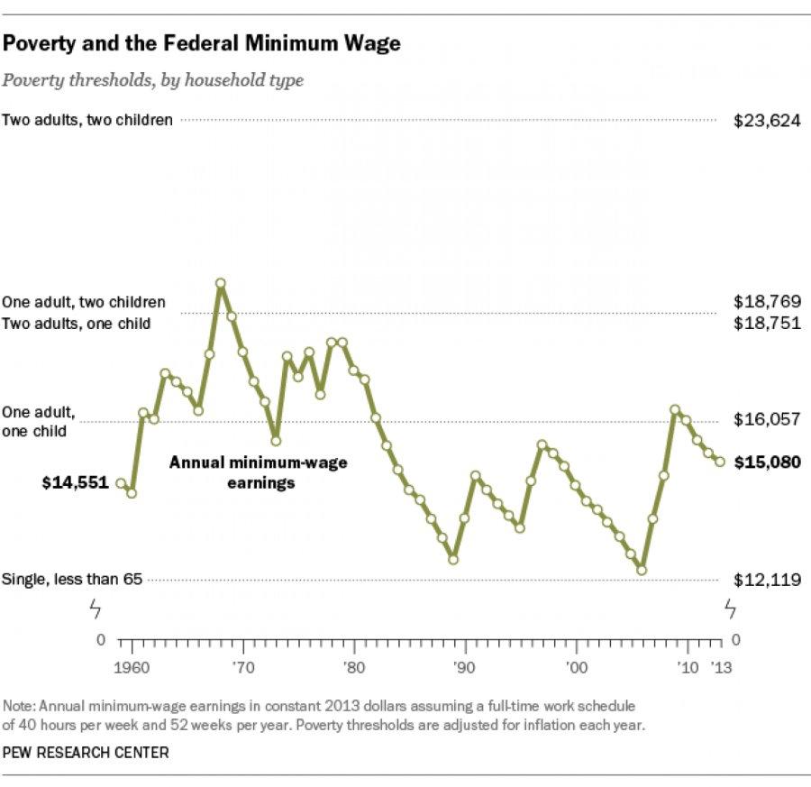 Minimum Wage Essay Thesis