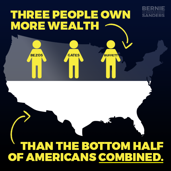 File:3 people own more wealth than the bottom half of Americans combined.png