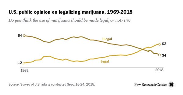 File:US public opinion on legalizing marijuana. 1969-2018.jpg