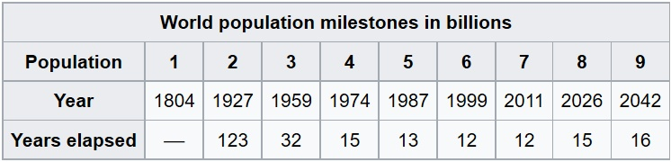World population milestones.jpg