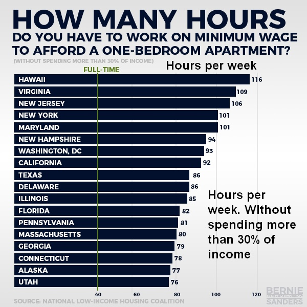 One Bedroom Apartment Size