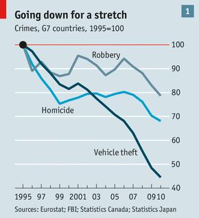 Crime chart timeline.png