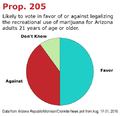 Arizona Prop 205 for marijuana legalization. 2016 vote.png
