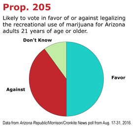 Arizona Prop 205