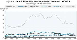 Homicide rates of USA and Western nations 1950 - 2010.jpg