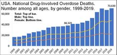 US timeline. Number of overdose deaths from all drugs.jpg