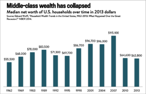 Median net worth of U.S. households over time.png