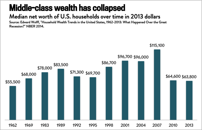 File:Median net worth of U.S. households over time.png