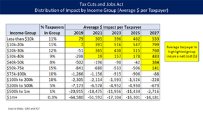 2017 Republican tax and individual mandate repeal bill. Effect on average taxpayer by income group.png