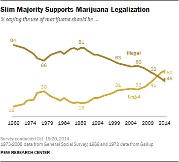 Pew marijuana poll 2014 October.png