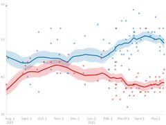 Sanders versus Trump poll trendline.jpg