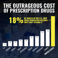 18% of US adults skip meds due to cost.png