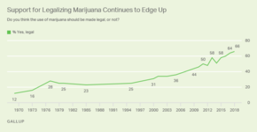 Gallup polls. Timeline of support for legal marijuana in US.png