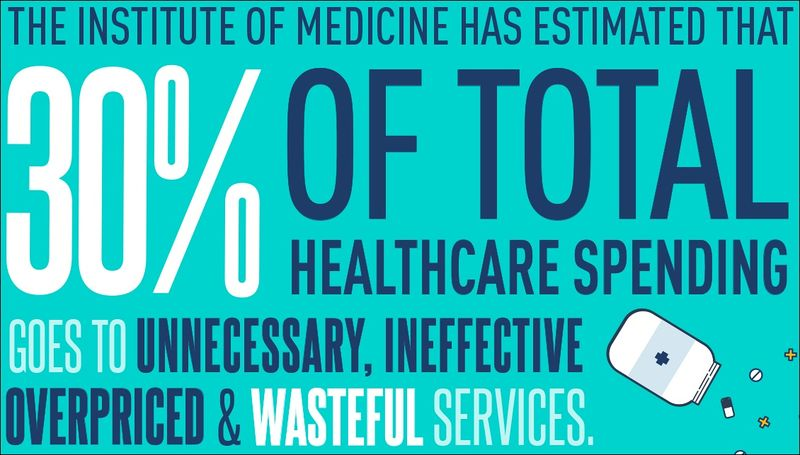 File:30 percent of US healthcare spending is wasteful.jpg