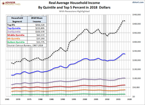 Real average household income by quintile and top 5 percent in 2018 dollars.png
