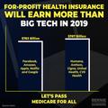 For-profit health insurance revenue versus Big Tech revenue in 2019.png