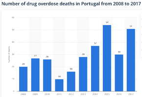 Number of drug overdose deaths in Portugal from 2008 to 2017.png