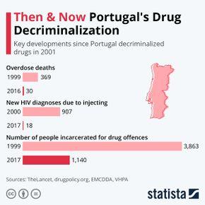 Portugal's drug decriminalization.jpg