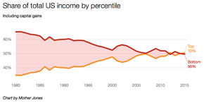 Top 10% of US population receive 50% of all income.png