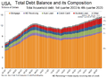Total US household debt and its composition over time.png