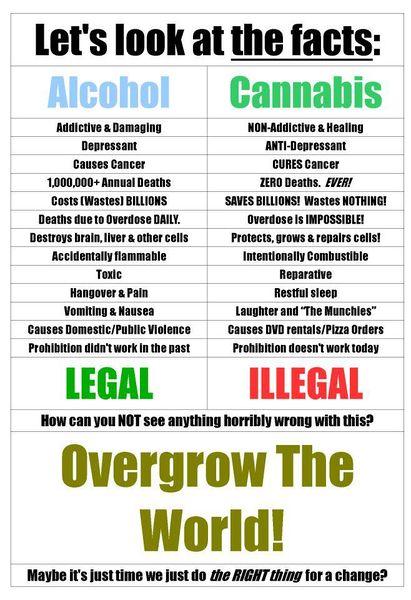File:Alcohol versus cannabis. Long list.jpg