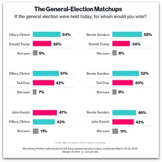 March 2016 US national polling. General election matchups.jpg