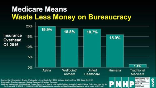 Medicare means waste less money on bureaucracy.jpg