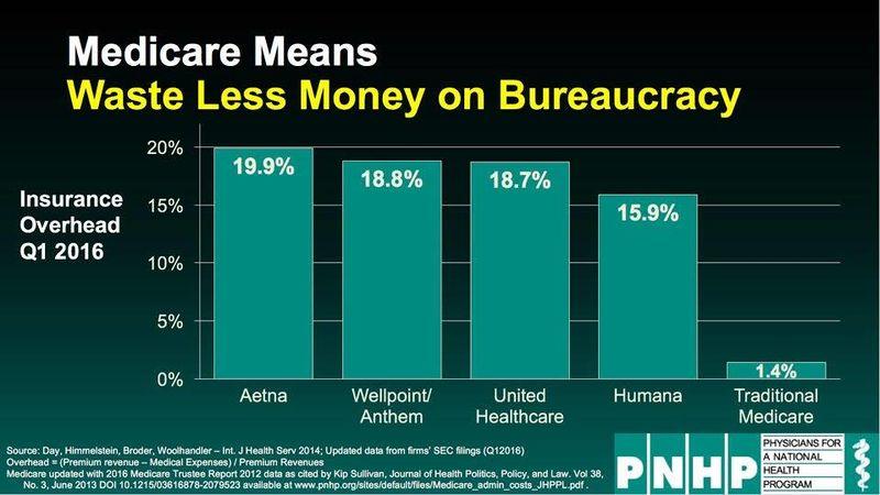 File:Medicare means waste less money on bureaucracy.jpg
