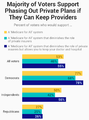 Medicare for All. Majority support if providers kept. July 2019 poll.png