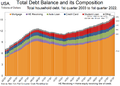 Total household debt by type over time.png