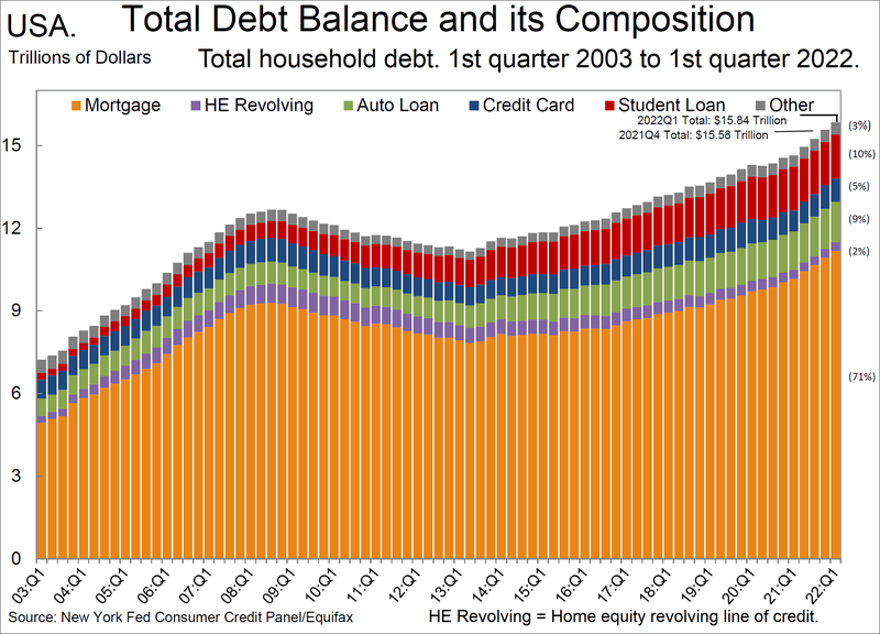 File:Total household debt by type over time.png