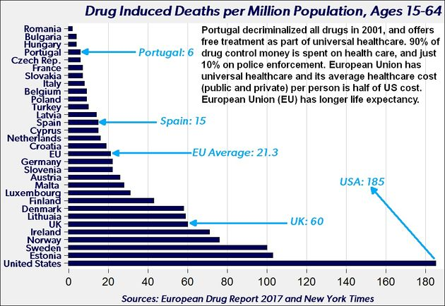 Drug induced deaths per million population, ages 15-64. By country.jpg