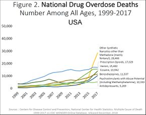 US timeline. Drugs involved in overdose deaths.jpg