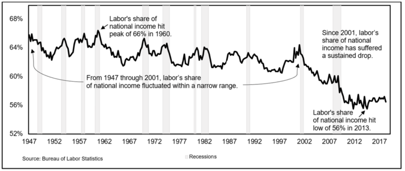 File:Labor's share of national income as a percentage.png