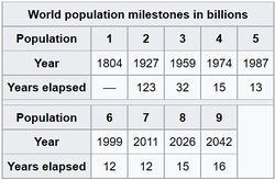World population milestones 2.jpg