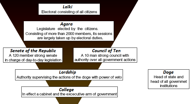 File:Sinope Political triangle.png