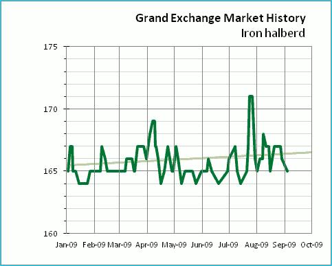 Historical price chart