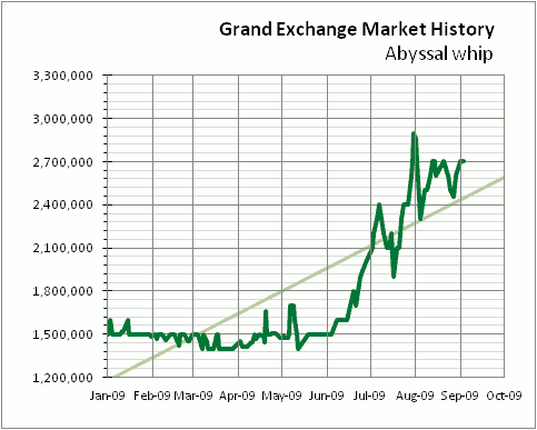 Historical price chart
