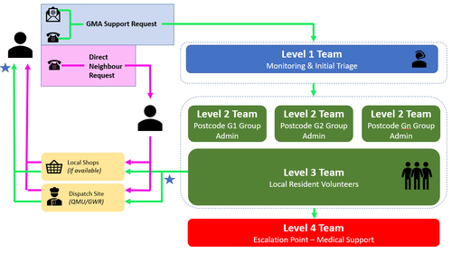 Proposed Dispatch Process Structure