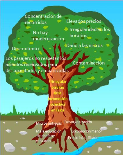 Archivo:Arbol-del-problema.jpg