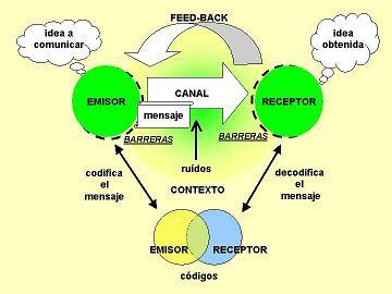 Archivo:Barreras comunicacion.jpg