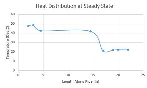 2017 ME430Expriment HeatPipe heatdistrabution.jpeg