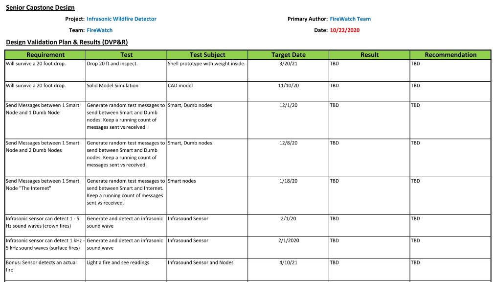 2020 FireWatch Design Validation Plan.png